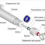 Технология сборки гидроцилиндра